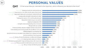 personal values during crisis